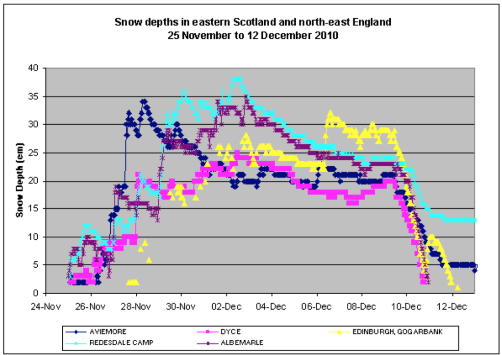 graph showing snow depths in ne england between 25th november and 12th december 2010