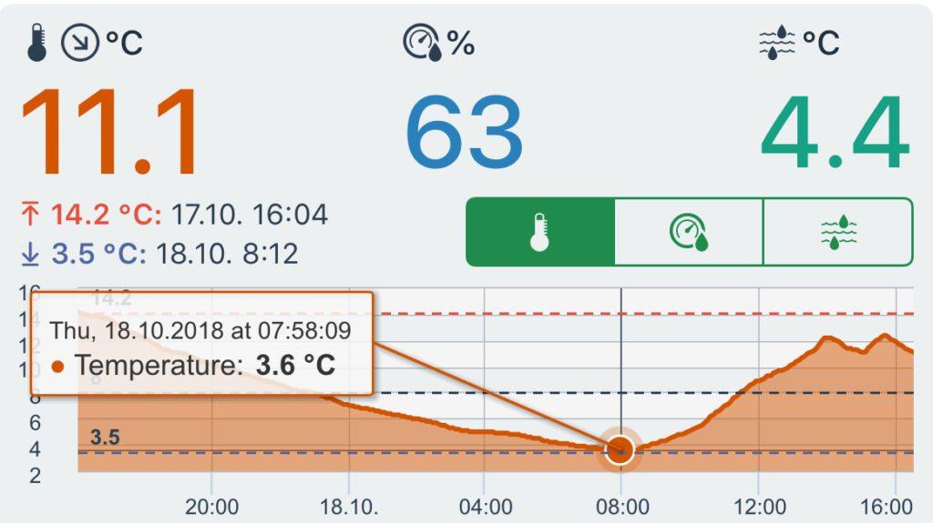 picture of the netatmo app showing minimum temperature