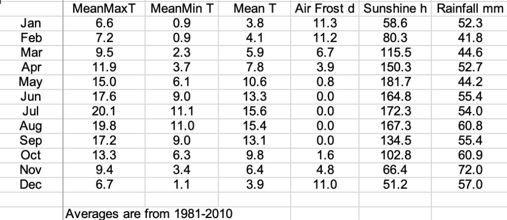 Durham Weather averages 1981-2010