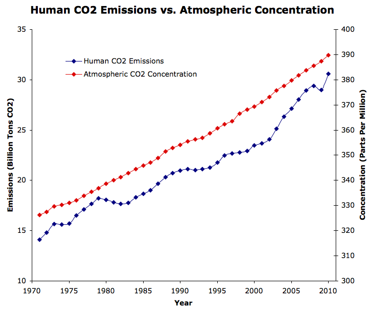 human co2 emissions versus atmospheric concentration