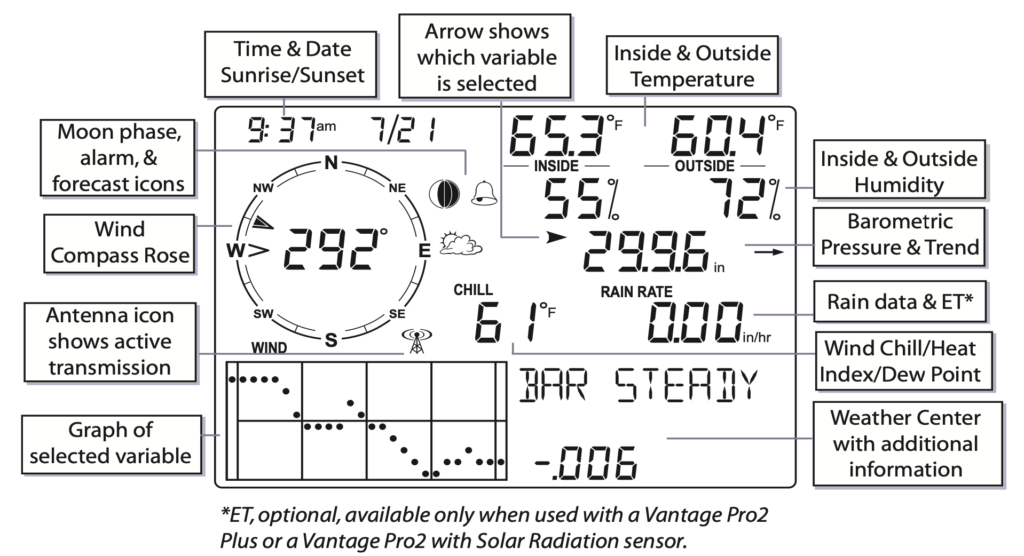 davis vantage vue console display layout and modes