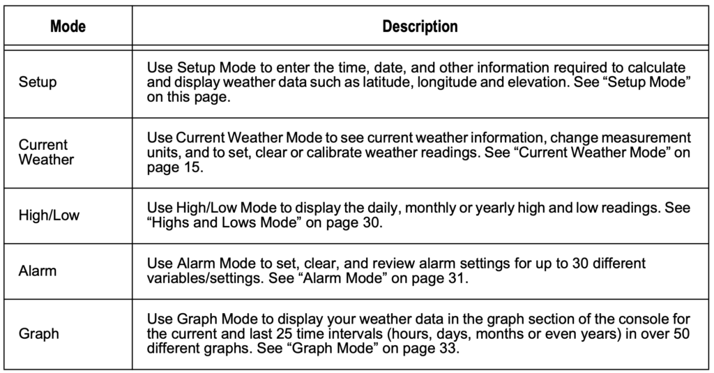 davis vantage vue mode of operations table