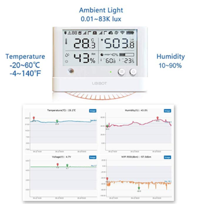 UbiBot Wireless WiFi Environment Monitor