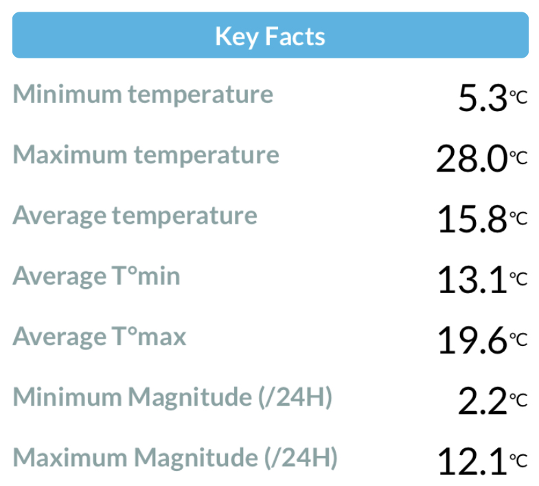 Monthly summary of temperature at Durham in August 2020