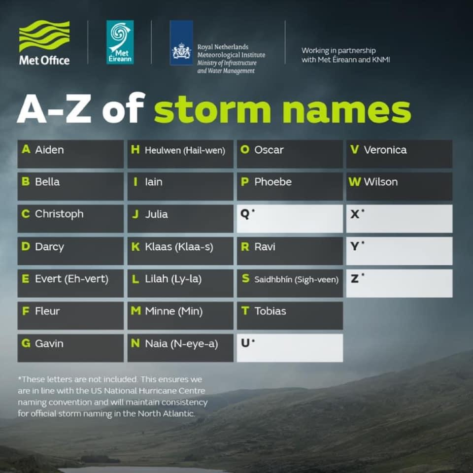 Met Office A-Z of Storm names to be used 2020-21