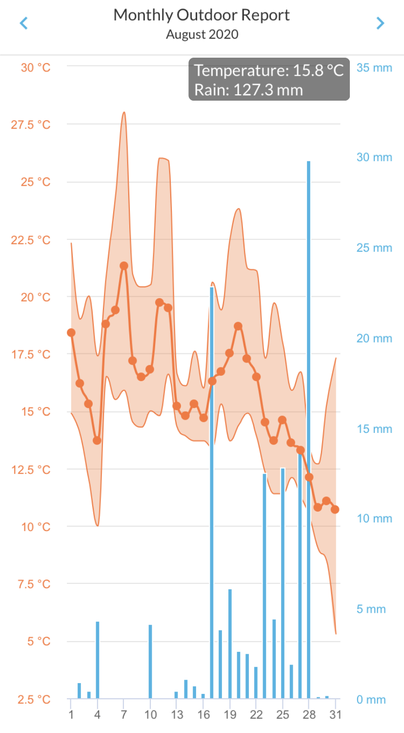 Monthly graphic of rainfall and temperature at Durham August 2020