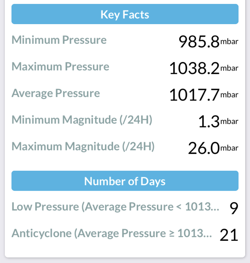 Monthly summary of Air Pressure at Durham September 2018
