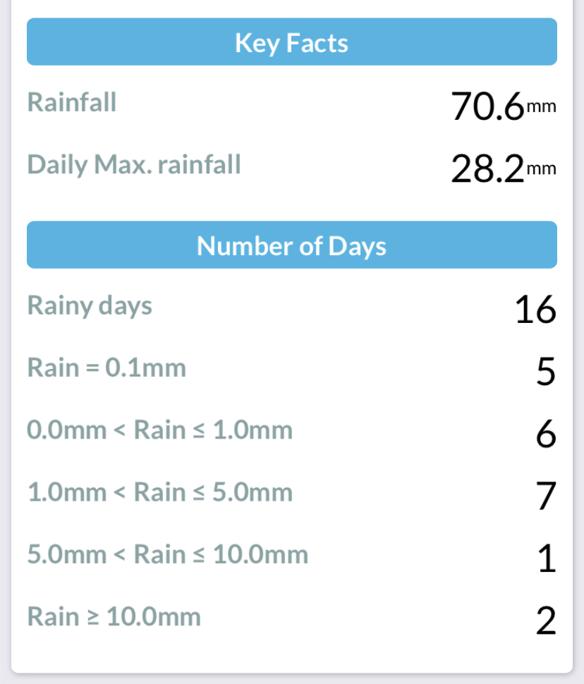 Monthly summary of Rainfall at Durham September 2018
