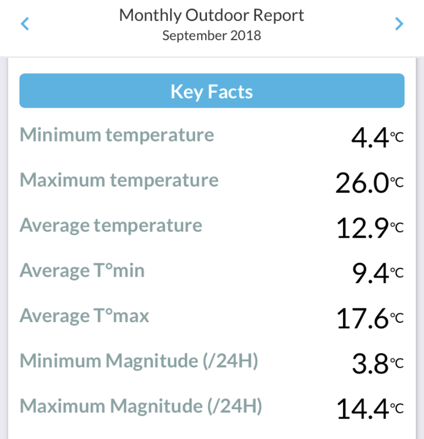 Monthly summary of temperature at Durham September 2018