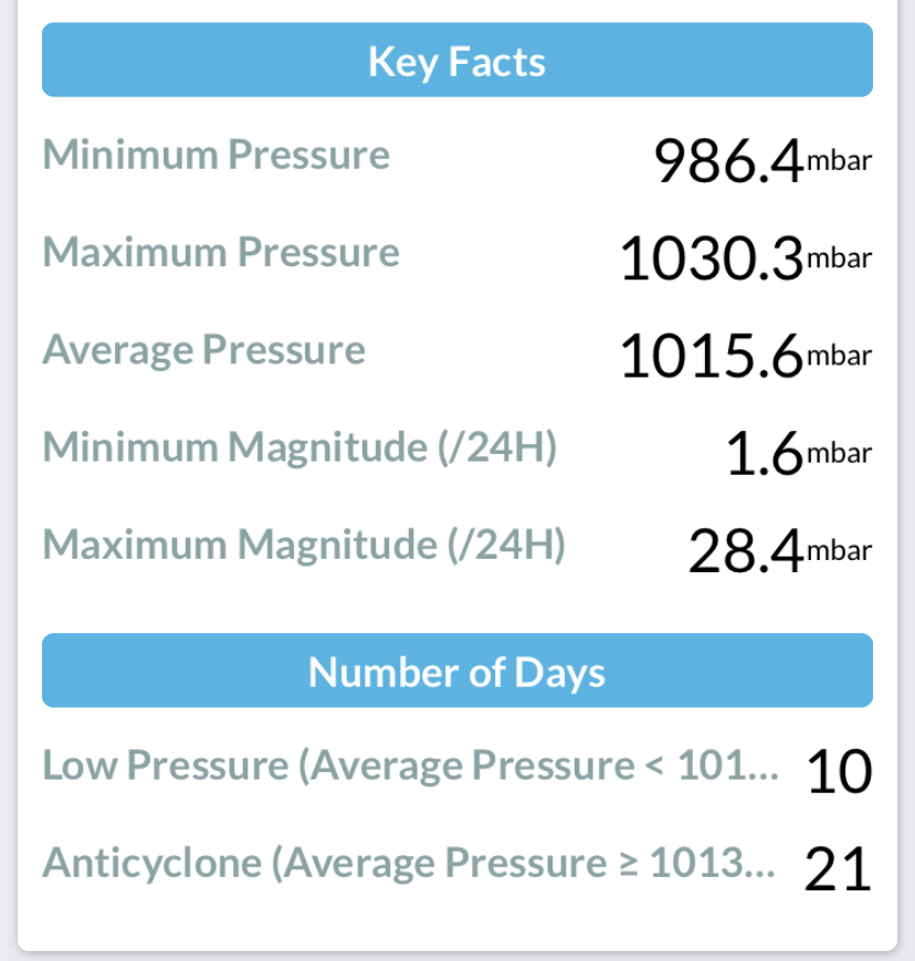 Summary of atmospheric pressure at Durham August 2020