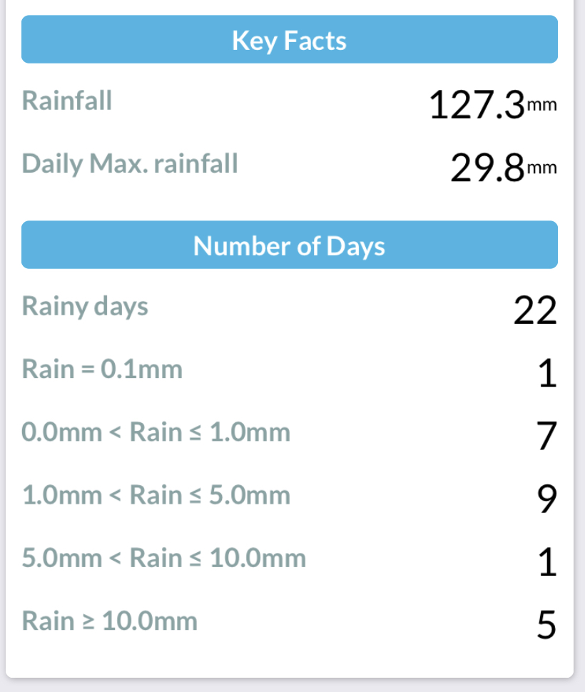 Summary of rainfall in Durham August 2020
