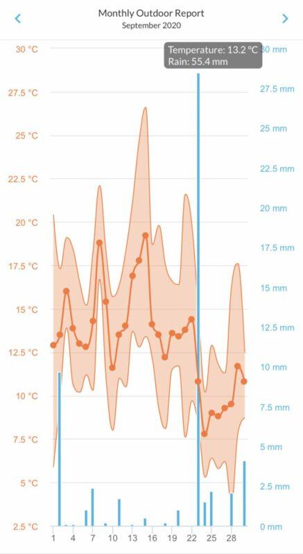 Durham Weather Summary chart September 2020