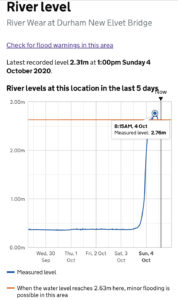 River level at Elvet Bridge 4th October 2020
