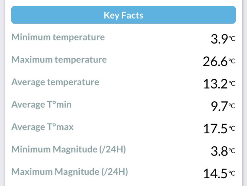 September 2020 Air Temperature Summary at Durham