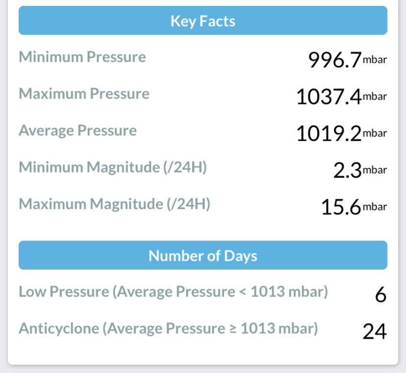 September 2020 Atmospheric Pressure Summary at DurhaM