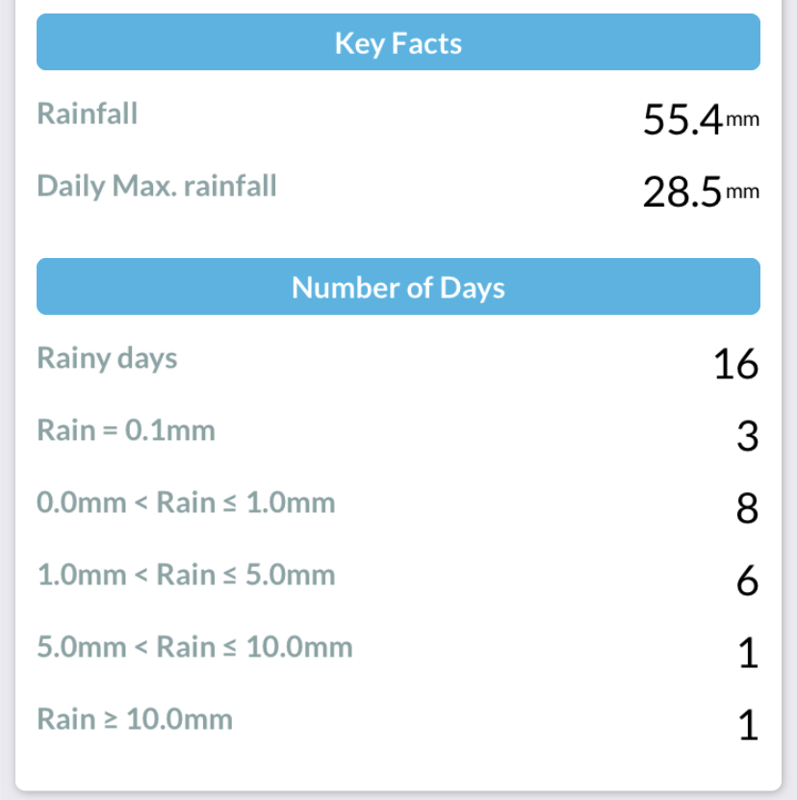 September 2020 Rainfall Summary at Durham