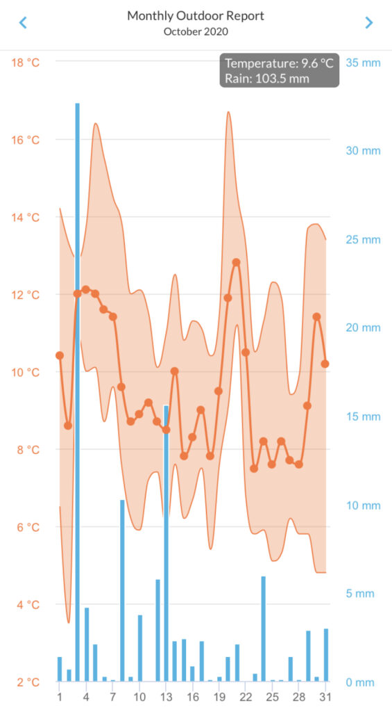 October 2020 Monthly graph of temperature and rainfall for Durham