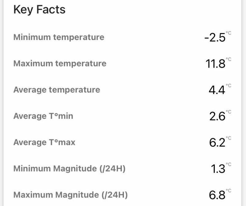 durham daily data summary of temperature December 2020